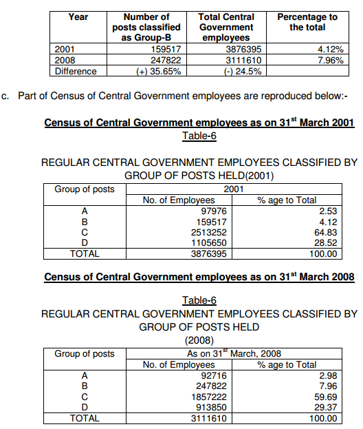 Census-of-CG-Employees-2008