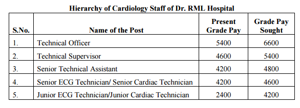 7th-cpc-report-on-cardiology-staff