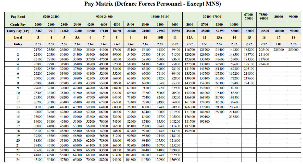 Pay-Matrix-Table-for-Defence-Personnel