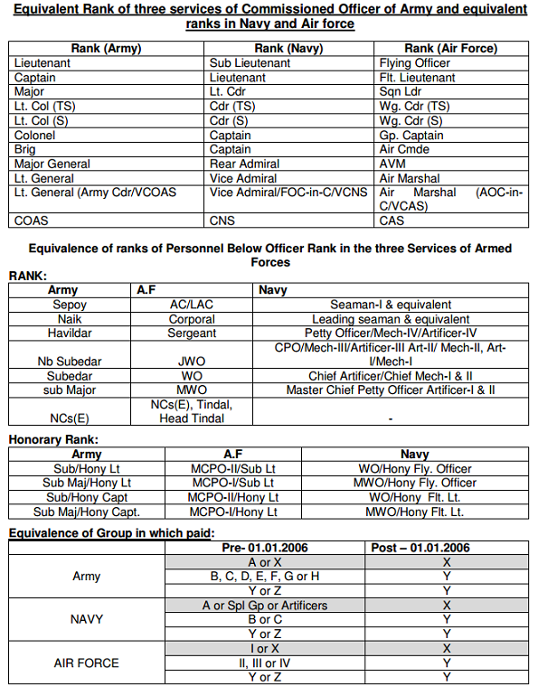 Equivalent-Rank-of-three-services-of-Commissioned-Officers-and-PBOR