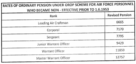 OROP-Table-100
