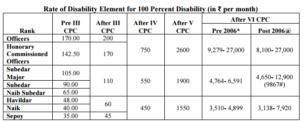 Rate-of-Disability-Pension-1