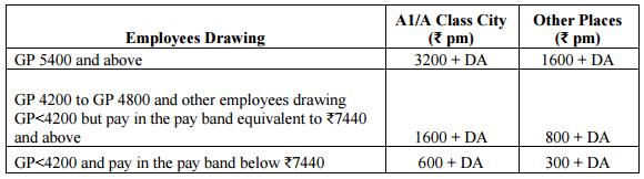 transport-allowance-7th-cpc-1