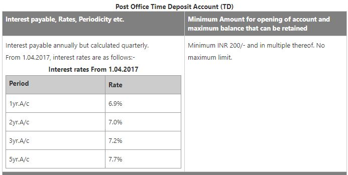 Post offices post office time deposit account td interest payable rates salient features - Post office joint account ...