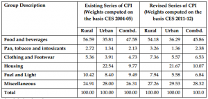 Comparison-of-existing-and-revised-series-of-CPI