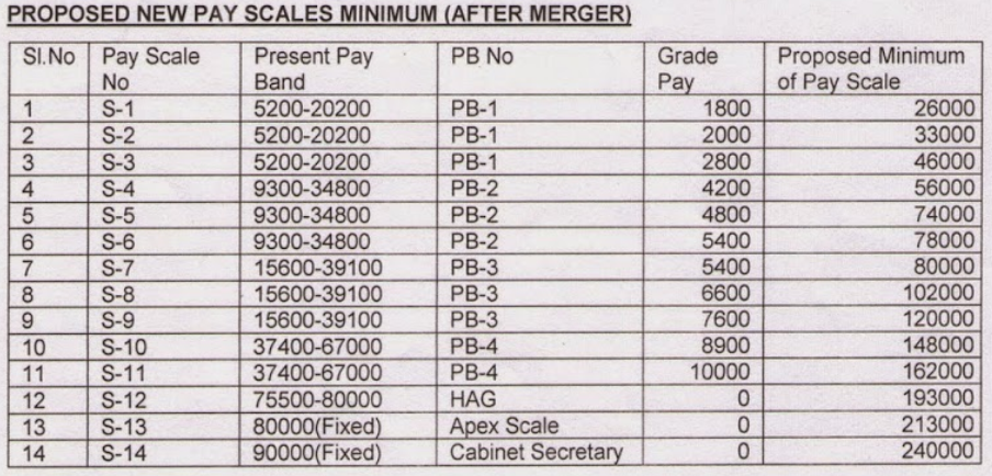 Proposed-Pay-Scale-Minimum-after-Merger-INDWF