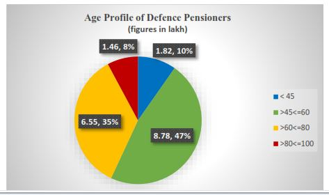 age profileof defence pensioners