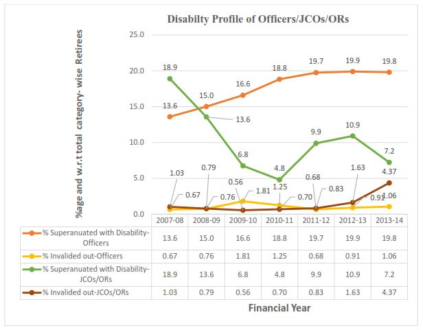 disability Profile of officers