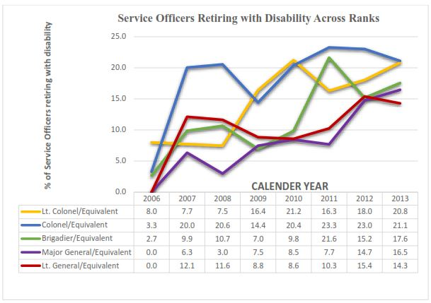 service officers retiring with disability across ranks