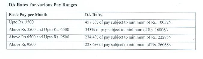 DA Rates for various pay ranges