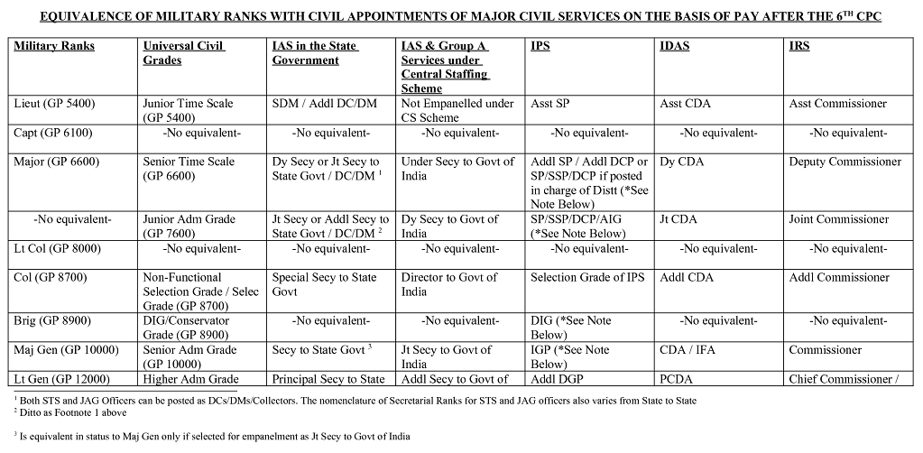 EQUIVALENCE-OF-MILITARY-RANKS-WITH-CIVIL-SERVICES 2