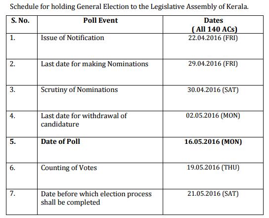 1 Election-in-Kerala