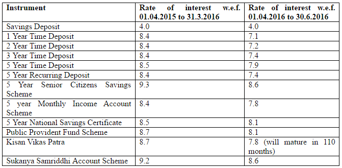 pf-interest-rate