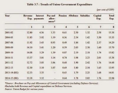 Expenditure Trend