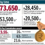 7th Pay Commission report: Govt set to accept all recommendations; deny retro effect