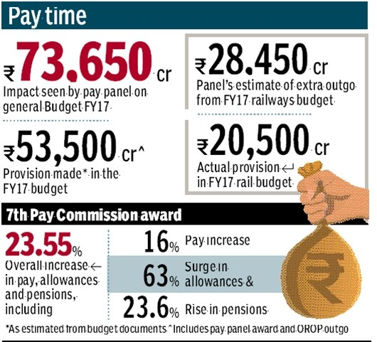 pay-commission