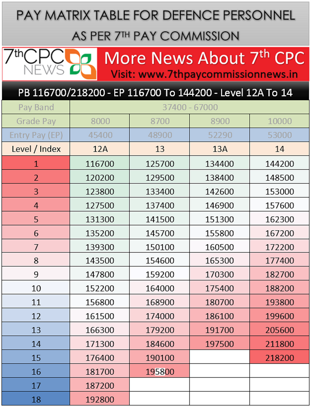 7th-cpc-table