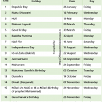 List of Central Government Restricted Holidays 2018
