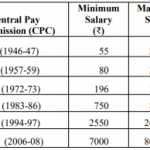 What is the first month salary of new Central Government employees?