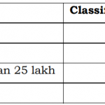 Revised Rates of HRA for Karnataka Govt State Employees